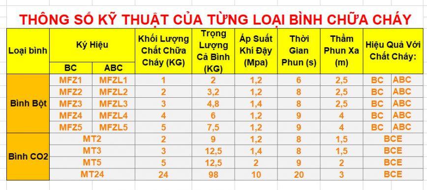 thong-so-ky-thuat-ky-hieu-cua-tung-loai-binh-chua-chay-868x387