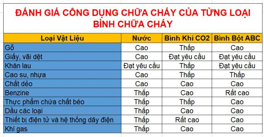 danh-gia-cong-dung-cua-tung-loai-binh-chua-chay-868x450